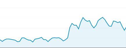 Hausse inexpliquée du trafic dans Google Analytics.