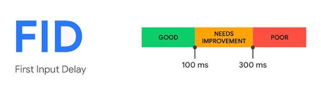 FID, critère Core Web Vitals