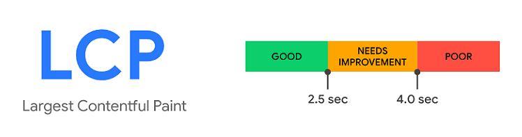 LCP, critère Core Web Vitals